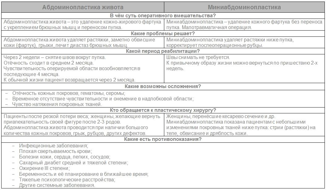 Абдоминопластика живота и миниабдоминопластика: в чём разница? 1001 - клиника VIdnova