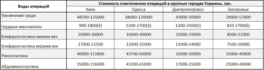 Какие цены на пластические операции? 33334 - клиника VIdnova