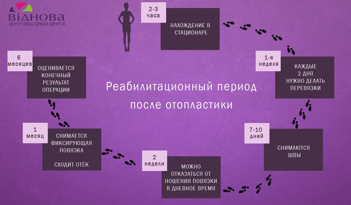 Как ухаживать за ушами после отопластики otoplastika - клиника VIdnova